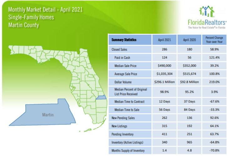 Martin County Single Family Homes April 2021 Market Report