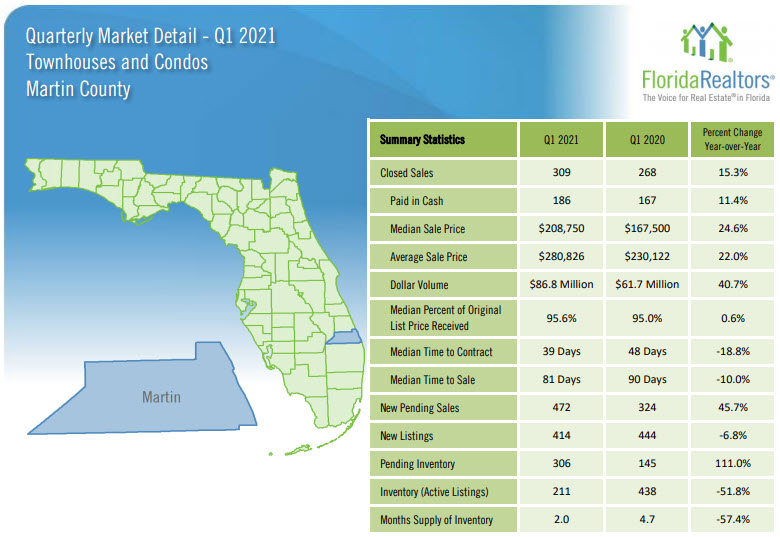 Martin County Townhouses and Condos 2021 1st Quarter Report
