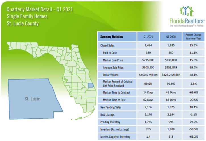 St. Lucie County Single Family Homes 2021 1st Quarter Report