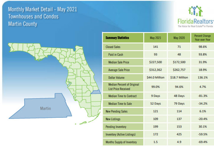 Martin County Townhouses and Condos May 2021 Market Report