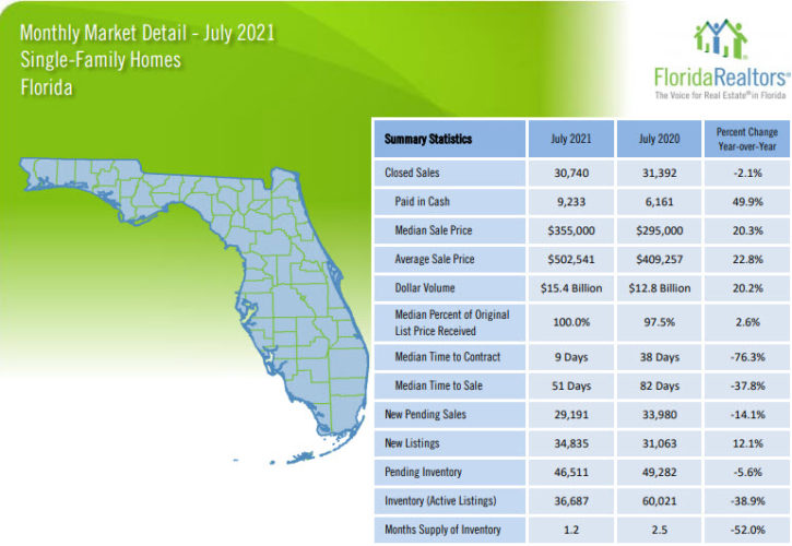 Florida Single Family Homes July 2021 Market Report