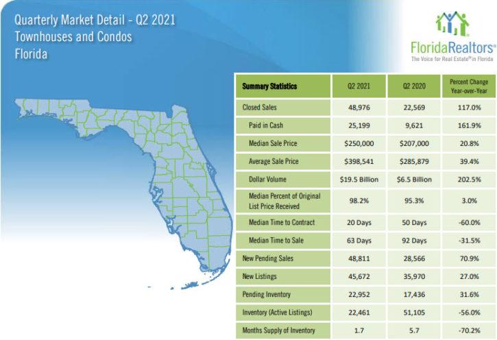 Florida Townhouses and Condos 2021 2nd Quarter Report