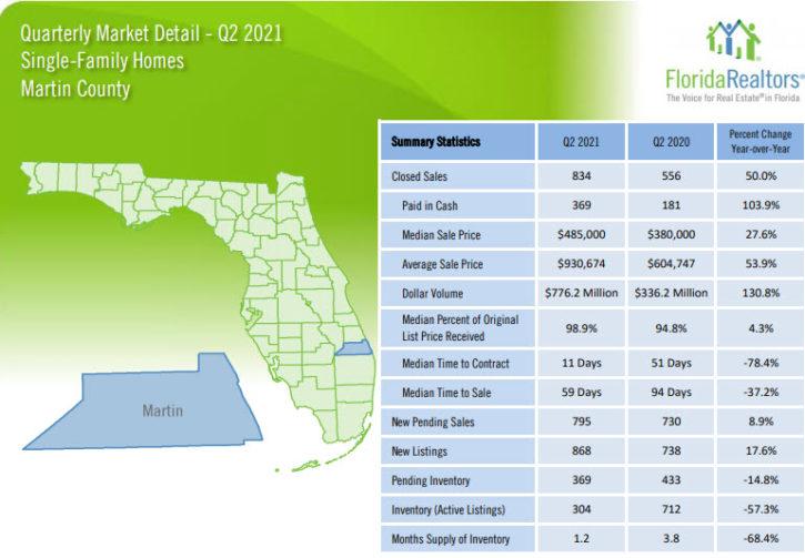 Martin County Single Family Homes 2021 2nd Quarter Report