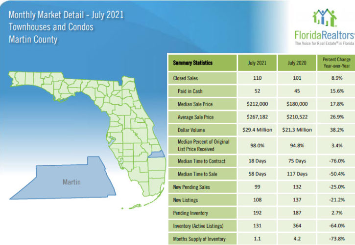 Martin County Townhouses and Condos July 2021 Market Report