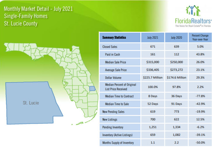 St Lucie County Single Family Homes July 2021 Market Report