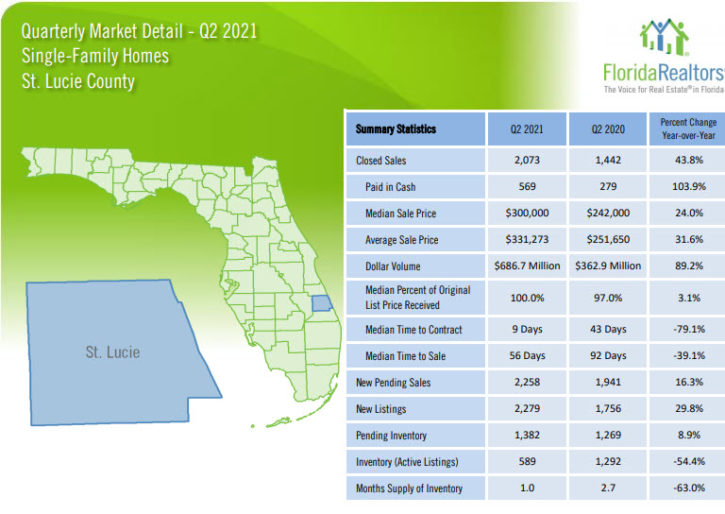 St. Lucie County Single Family Homes 2021 2nd Quarter Report