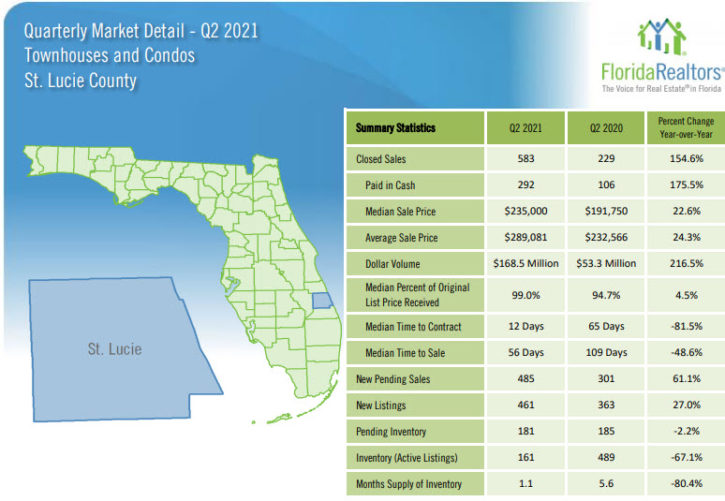 St. Lucie County Townhouses and Condos 2021 2nd Quarter Report