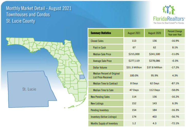 St Lucie County Townhouses and Condos August 2021 Market Report